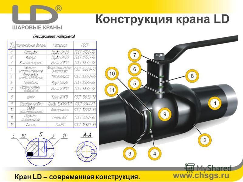 Конструкция крана LD Кран LD – современная конструкция.