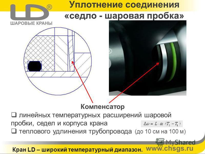 Уплотнение соединения «седло - шаровая пробка» Компенсатор линейных температурных расширений шаровой пробки, седел и корпуса крана теплового удлинения трубопровода (до 10 см на 100 м) Кран LD – широкий температурный диапазон.