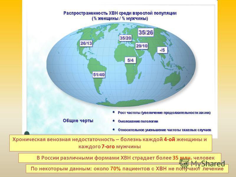 Хроническая венозная недостаточность – болезнь каждой 4-ой женщины и каждого 7-ого мужчины В России различными формами ХВН страдает более 35 млн. человек По некоторым данным: около 70% пациентов с ХВН не получают лечение