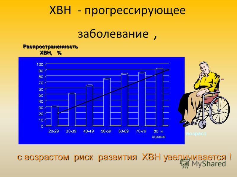 возраст Распространенность ХВН, % ХВН - прогрессирующее заболевание, с возрастом риск развития ХВН увеличивается !