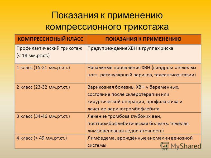 КОМПРЕССИОНЫЙ КЛАССПОКАЗАНИЯ К ПРИМЕНЕНИЮ Профилактический трикотаж (< 18 мм.рт.ст.) Предупреждение ХВН в группах риска 1 класс (15-21 мм.рт.ст.) Начальные проявления ХВН (синдром «тяжёлых ног», ретикулярный варикоз, телеангиоэктазии) 2 класс (23-32