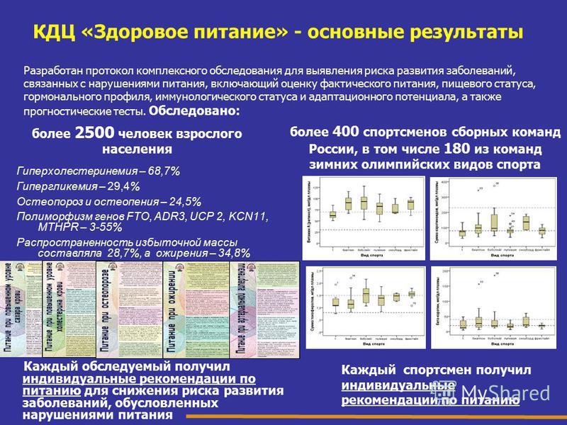 КДЦ «Здоровое питание» - основные результаты более 400 спортсменов сборных команд России, в том числе 180 из команд зимних олимпийских видов спорта Каждый спортсмен получил индивидуальные рекомендации по питанию Гиперхолестеринемия – 68,7% Гиперглике