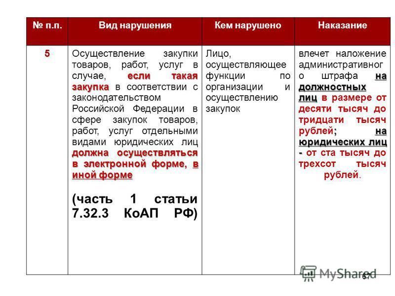 п.п.Вид нарушения Кем нарушено Наказание 5 если такая закупка должна осуществляться в электронной форме, в иной форме Осуществление закупки товаров, работ, услуг в случае, если такая закупка в соответствии с законодательством Российской Федерации в с