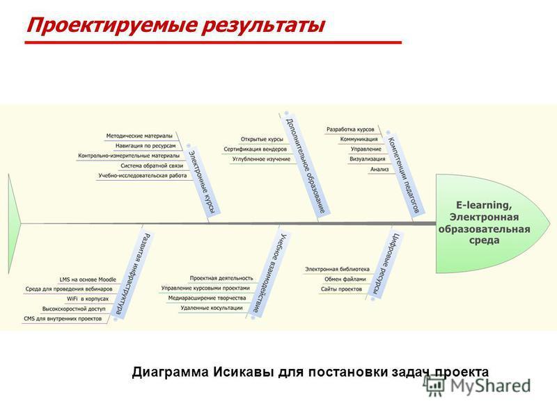 Проектируемые результаты Диаграмма Исикавы для постановки задач проекта