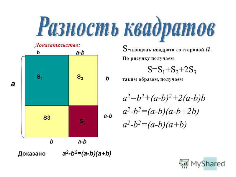 S- площадь квадрата со стороной a. По рисунку получаем S=S 1 +S 2 +2S 3 таким образом, получаем a 2 =b 2 +(a-b) 2 +2(a-b)b a 2 -b 2 =(a-b)(a-b+2b) a 2 -b 2 =(a-b)(a+b) a S3 b b S1S1 a-b S2S2 b S3S3 Доказательство: Доказано a 2 -b 2 =(a-b)(a+b)