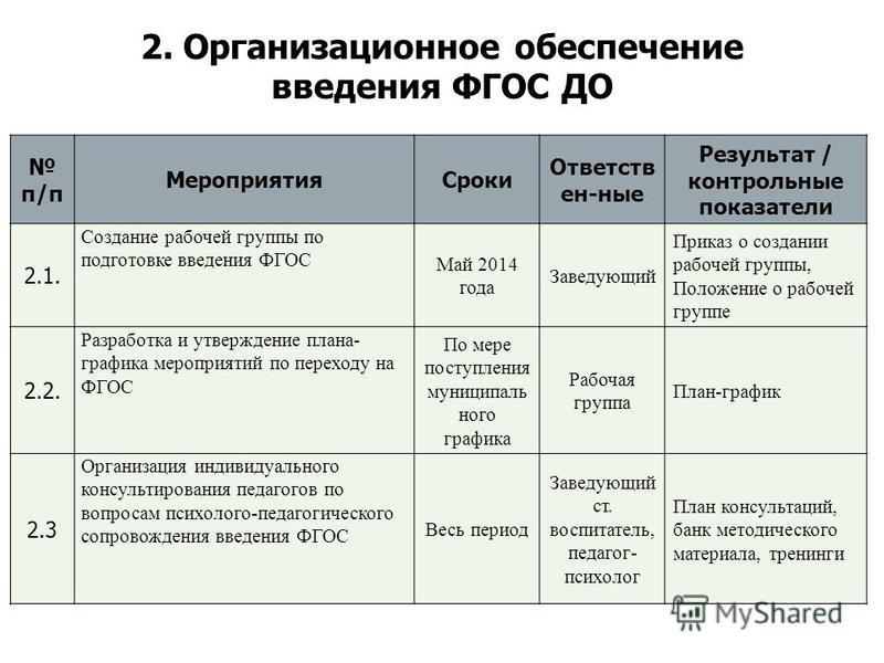 Презентация на тему Проект плана действий по введению ФГОС ДО  5 2