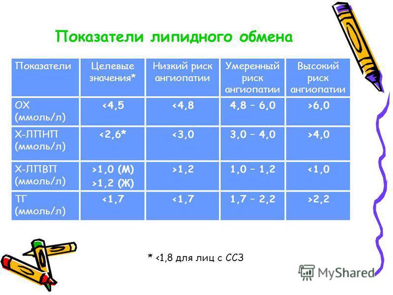 Показатели липидного обмена Показатели Целевые значения* Низкий риск ангиопатии Умеренный риск ангиопатии Высокий риск ангиопатии ОХ (ммоль/л) 1,2 (Ж) >1,21,0 – 1,2