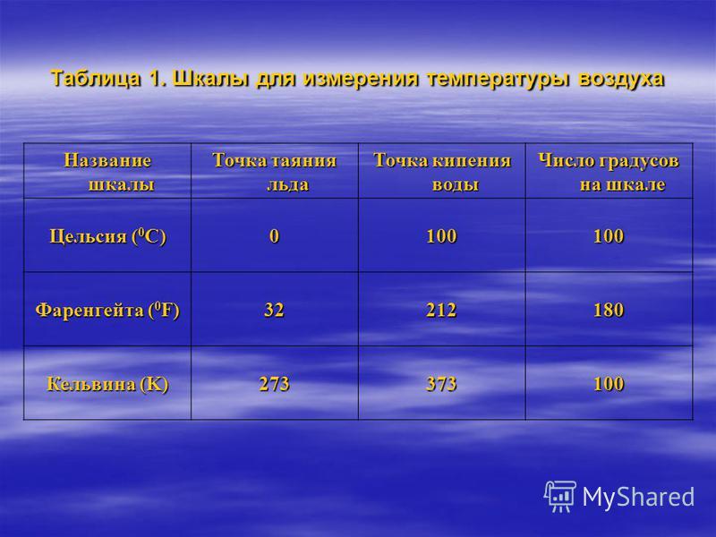 Таблица 1. Шкалы для измерения температуры воздуха Название шкалы Точка таяния льда Точка кипения воды Число градусов на шкале Цельсия ( 0 С) 0100100 Фаренгейта ( 0 F) 32212180 Кельвина (K) 273373100