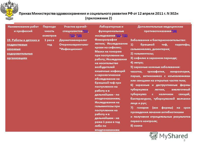 Приказ Министерства здравоохранения и социального развития РФ от 12 апреля 2011 г. N 302 н (приложение 2) Наименование работ и профессий Периоди чность осмотров Участие врачей- специалистов*(1), *(2), *(3)*(1) *(2)*(3) Лабораторные и функциональные и