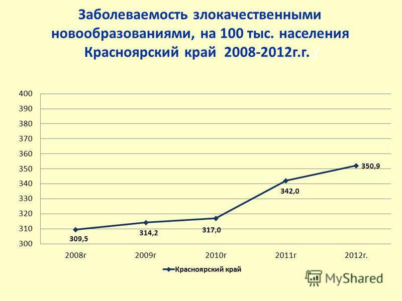 Заболеваемость злокачественными новообразованиями, на 100 тыс. населения Красноярский край 2008-2012 г.г../