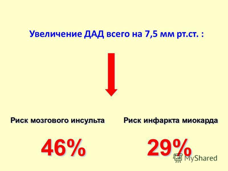 Увеличение ДАД всего на 7,5 мм рт.ст. : Риск мозгового инсульта Риск инфаркта миокарда 46%46%29%29%