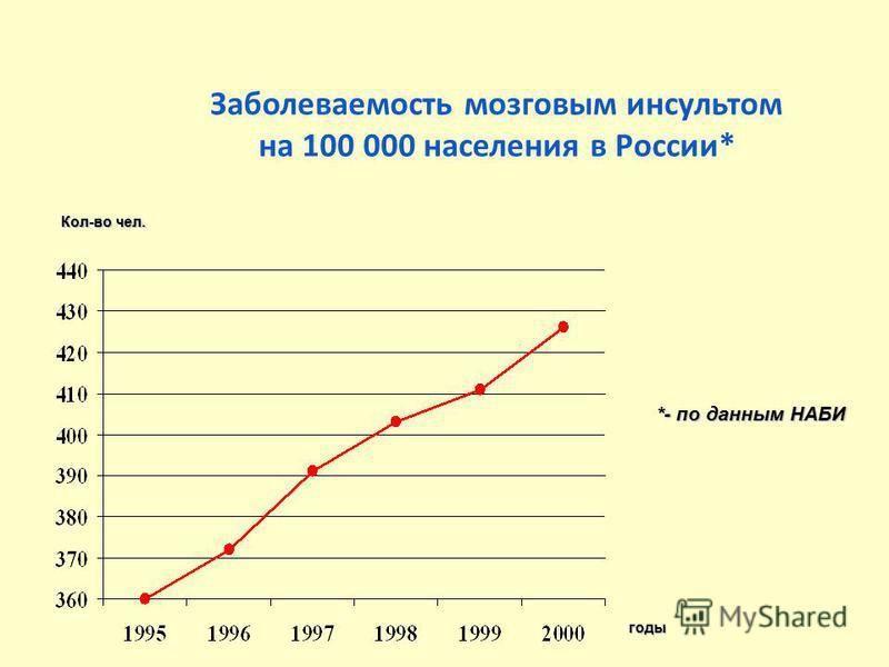 Заболеваемость мозговым инсультом на 100 000 населения в России* *- по данным НАБИ годы Кол-во чел.