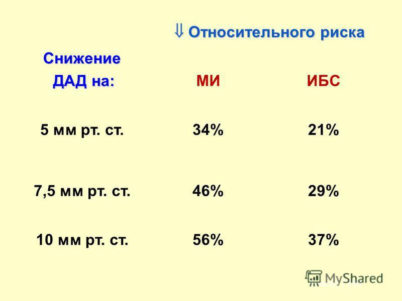 Снижение ДАД на: ДАД на: Относительного риска Относительного риска МИИБС 5 мм рт. ст.34%21% 7,5 мм рт. ст.46%29% 10 мм рт. ст.56%37% Lancet, 1990