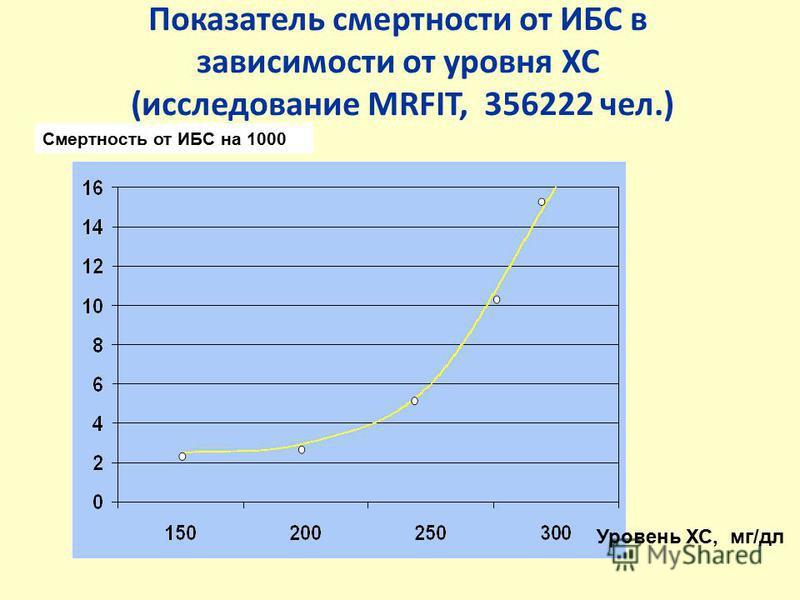 Показатель смертности от ИБС в зависимости от уровня ХС (исследование MRFIT, 356222 чел.) Уровень ХС, мг/дл Смертность от ИБС на 1000