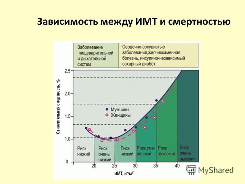 Зависимость между ИМТ и смертностью