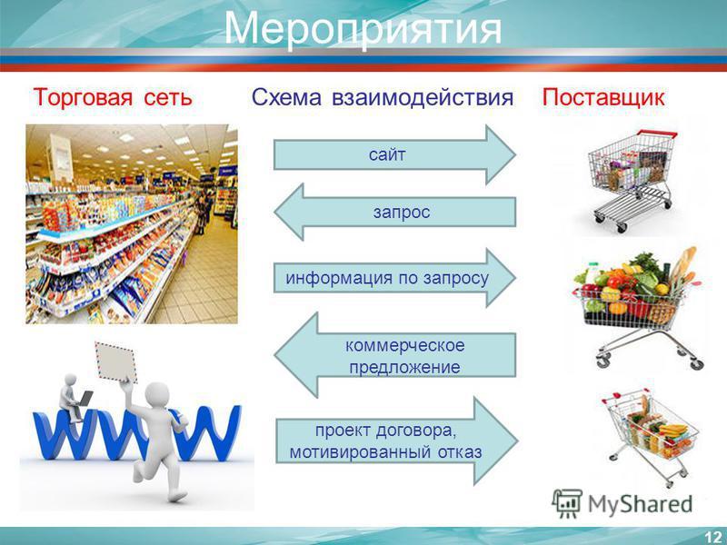 Мероприятия Торговая сеть Схема взаимодействия Поставщик Сайт 12 сайт запрос информация по запросу коммерческое предложение проект договора, мотивированный отказ