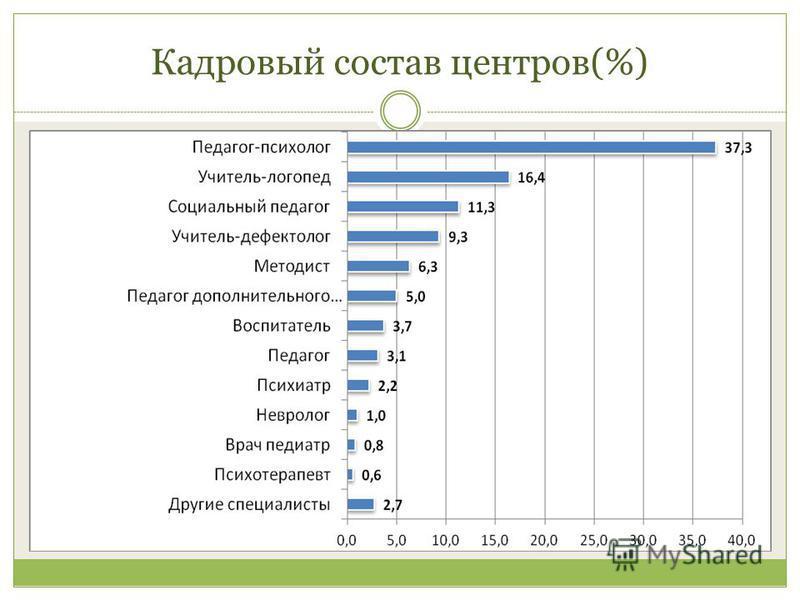 Кадровый состав центров(%)