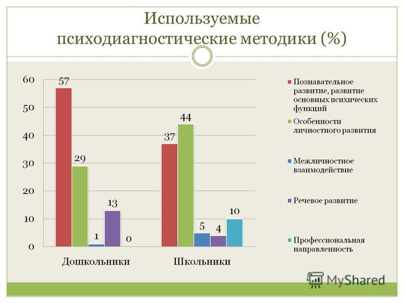Используемые психодиагностические методики (%)