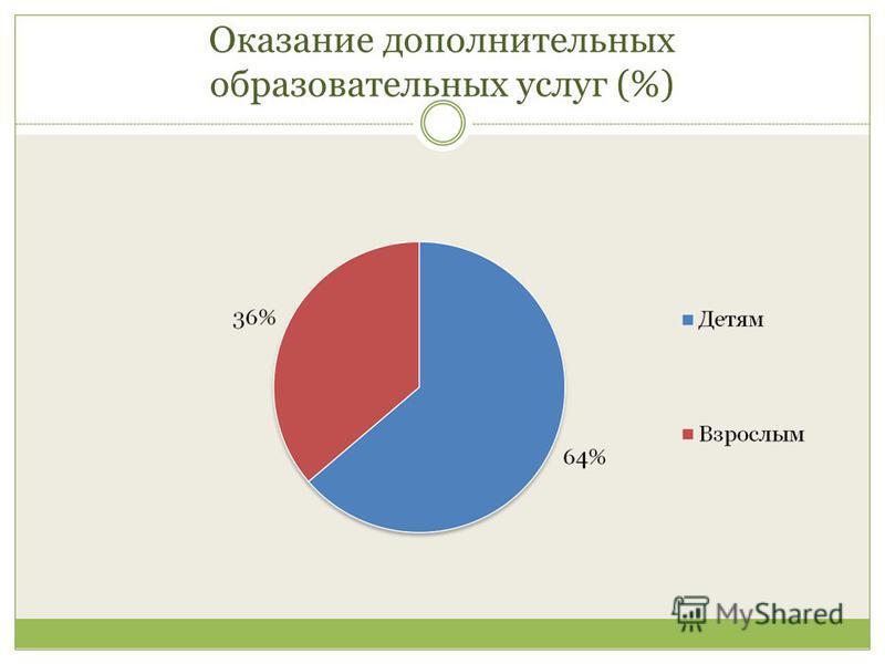Оказание дополнительных образовательных услуг (%)