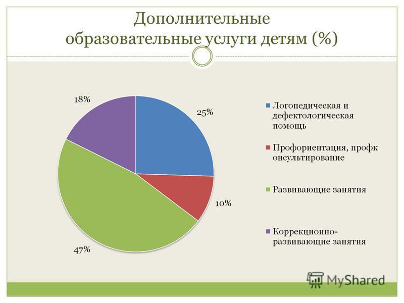 Дополнительные образовательные услуги детям (%)