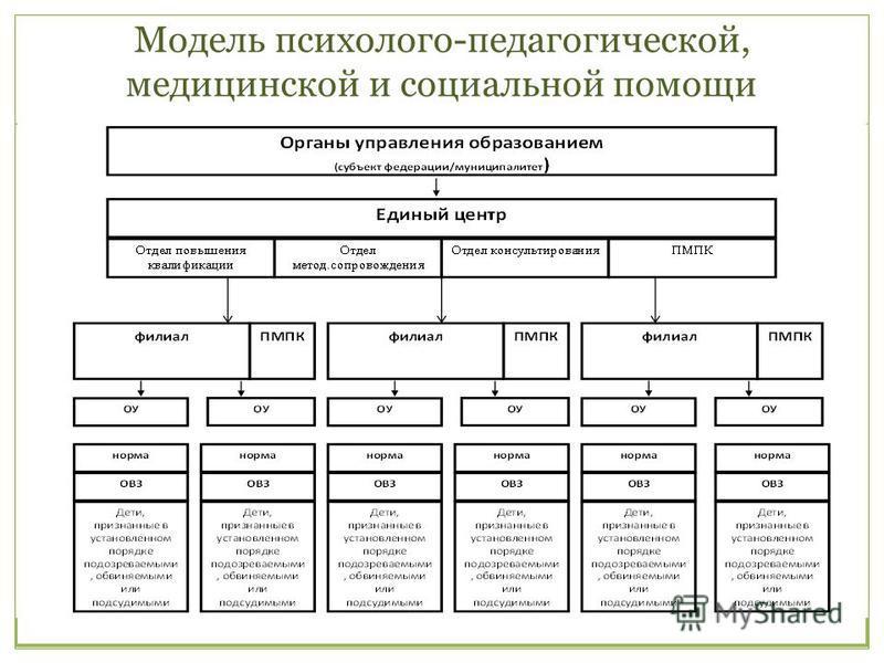 Модель психолого-педагогической, медицинской и социальной помощи