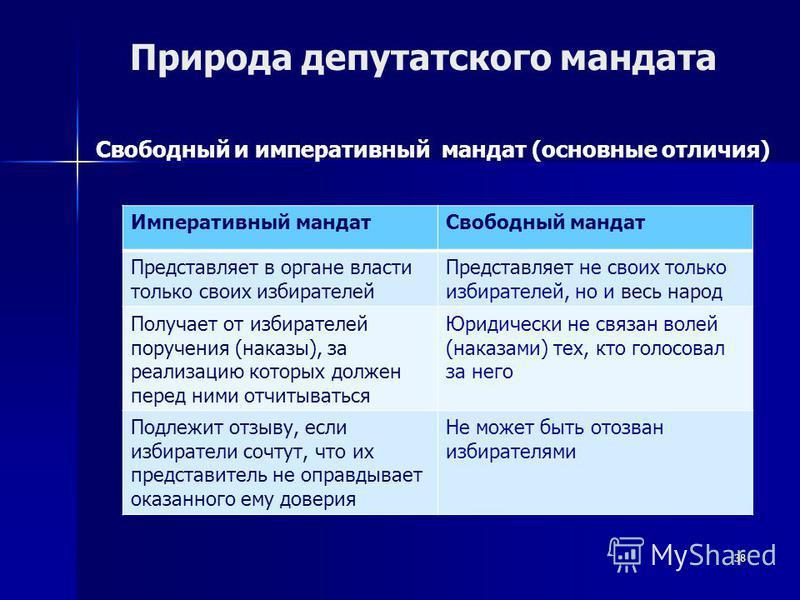 38 Природа депутатского мандата Свободный и императивный мандат (основные отличия) Императивный мандат Свободный мандат Представляет в органе власти только своих избирателей Представляет не своих только избирателей, но и весь народ Получает от избира