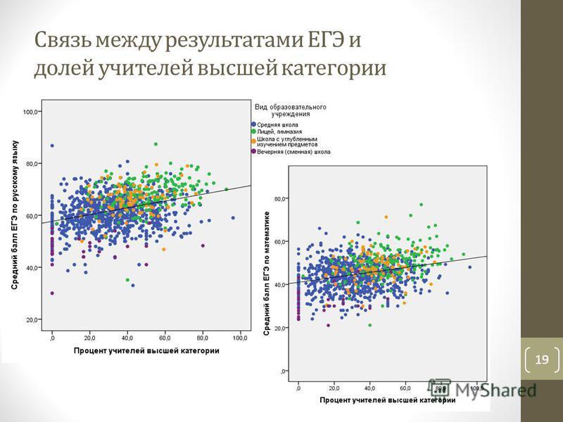 Связь между результатами ЕГЭ и долей учителей высшей категории 19
