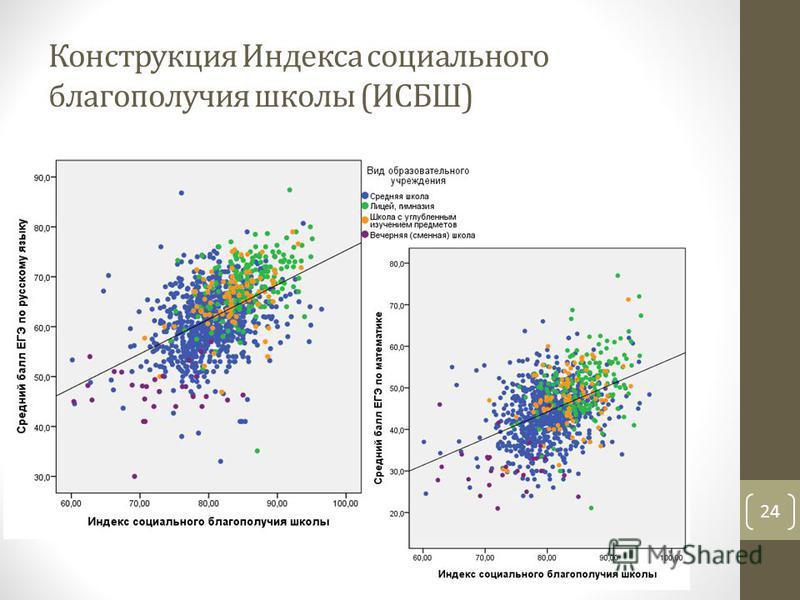 Конструкция Индекса социального благополучия школы (ИСБШ) 24