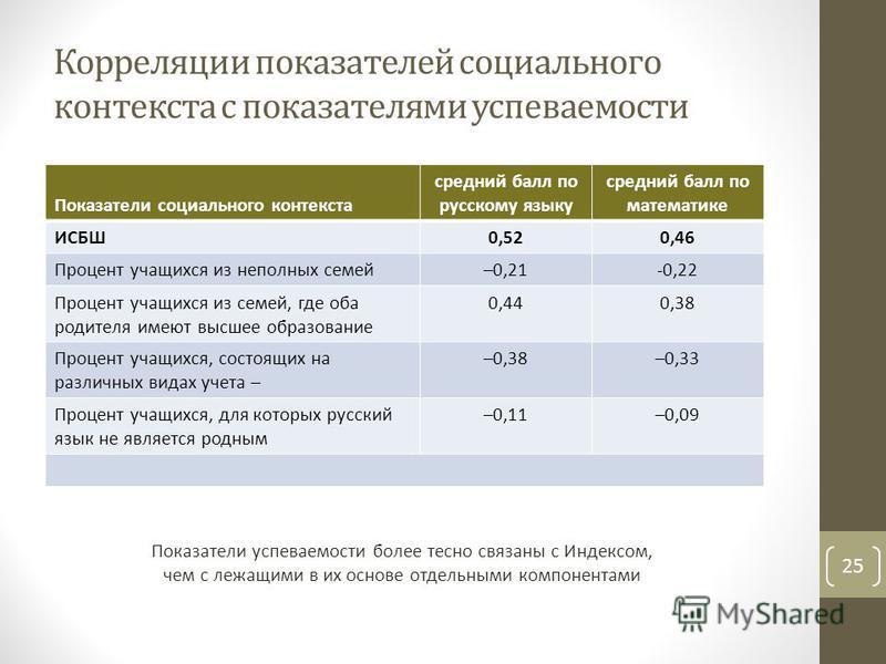 Корреляции показателей социального контекста с показателями успеваемости 25 Показатели социального контекста средний балл по русскому языку средний балл по математике ИСБШ0,520,46 Процент учащихся из неполных семей–0,21-0,22 Процент учащихся из семей