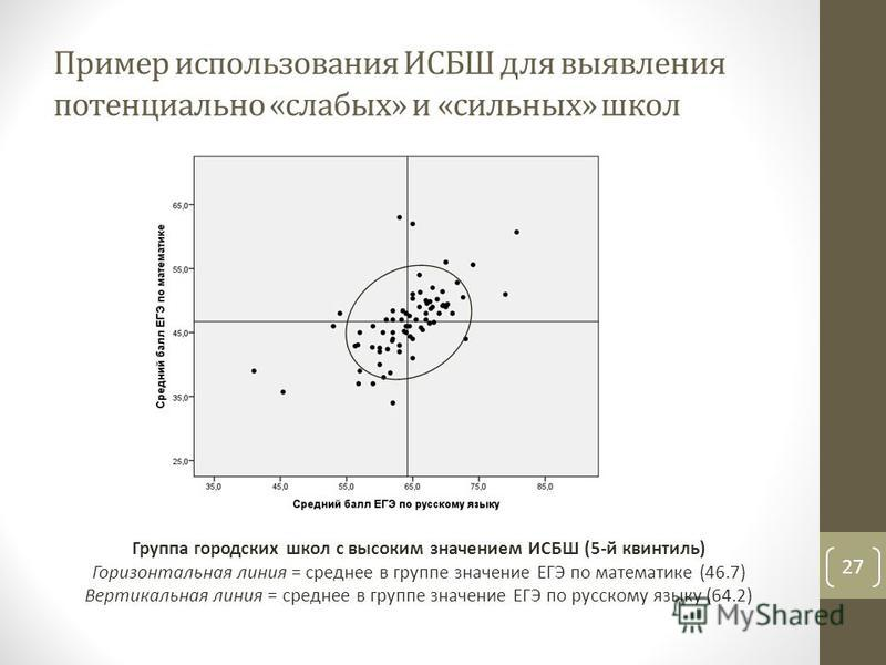 Пример использования ИСБШ для выявления потенциально «слабых» и «сильных» школ 27 Группа городских школ с высоким значением ИСБШ (5-й квинтиль) Горизонтальная линия = среднее в группе значение ЕГЭ по математике (46.7) Вертикальная линия = среднее в г
