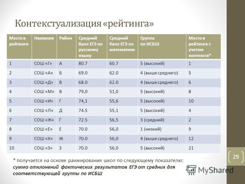 Контекстуализация «рейтинга» 29 Место в рейтинге Название РайонСредний балл ЕГЭ по русскому языку Средний балл ЕГЭ по математике Группа по ИСБШ Место в рейтинге с учетом контекста* 1СОШ «Г»А80.760.75 (высокий)1 2СОШ «А»Б69.062.04 (выше среднего)5 3СО