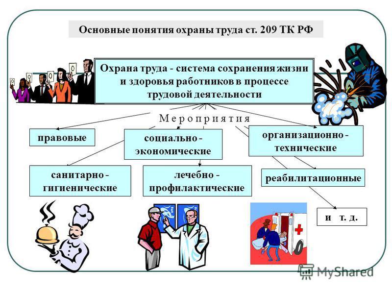 Основные понятия охраны труда ст. 209 ТК РФ Охрана труда - система сохранения жизни и здоровья работников в процессе трудовой деятельности правовые лечебно - профилактические и т. д. М е р о п р и я т и я социально - экономические организационно - те