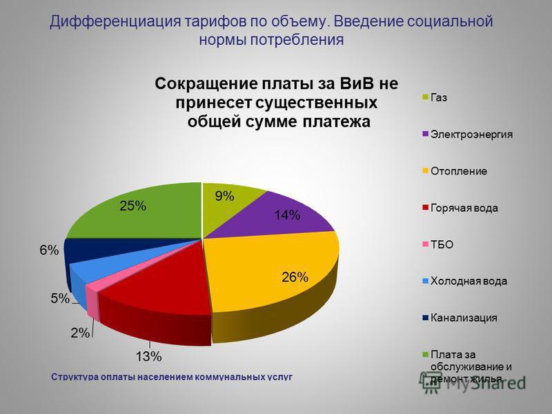 Дифференциация тарифов по объему. Введение социальной нормы потребления