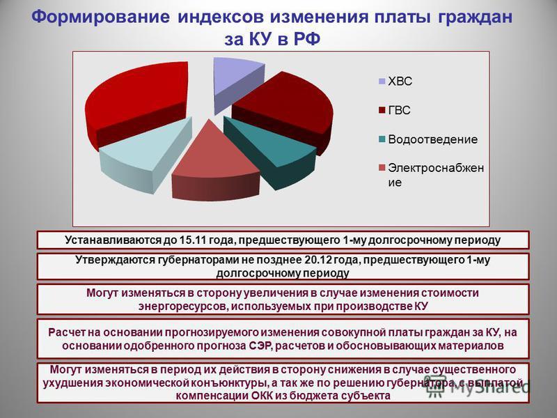Формирование индексов изменения платы граждан за КУ в РФ Устанавливаются до 15.11 года, предшествующего 1-му долгосрочному периоду Утверждаются губернаторами не позднее 20.12 года, предшествующего 1-му долгосрочному периоду Расчет на основании прогно