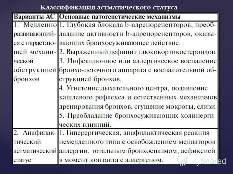 Классификация астматического статуса