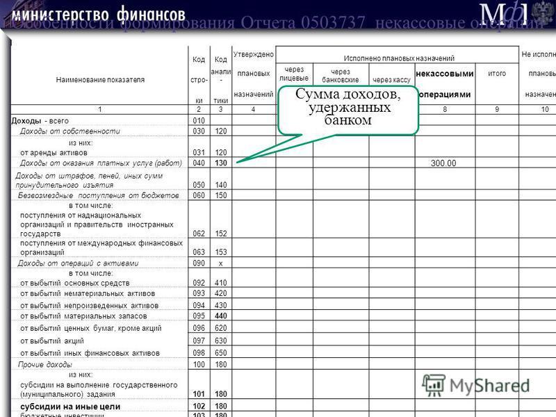Код Утверждено Исполнено плановых назначений Не исполнено Наименование показателястро- анали - плановых через лицевые через банковскиечерез кассу некассовыми итогоплановых китики назначенийсчета учреждения операциями назначений 12345678910 Доходы - в