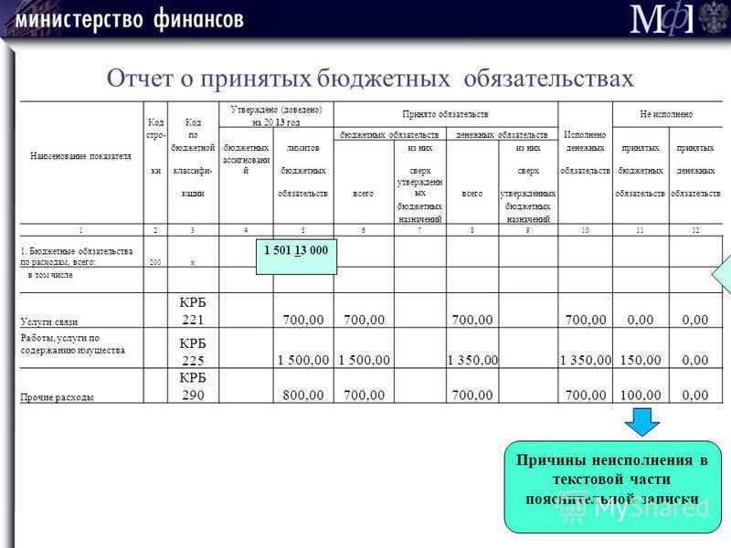 Отчет о принятых бюджетных обязательствах Утверждено (доведено) Принято обязательств Не исполнено Наименование показателя Код на 20 13 год стро-по бюджетных обязательствденежных обязательств Исполнено бюджетнойбюджетныхлимитовиз них денежныхпринятых