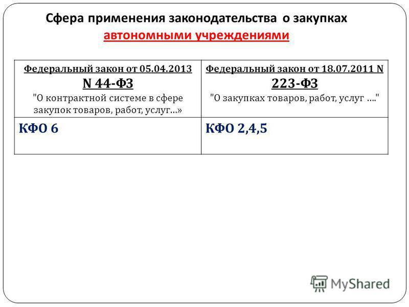Сфера применения законодательства о закупках автономными учреждениями Федеральный закон от 05.04.2013 N 44- ФЗ