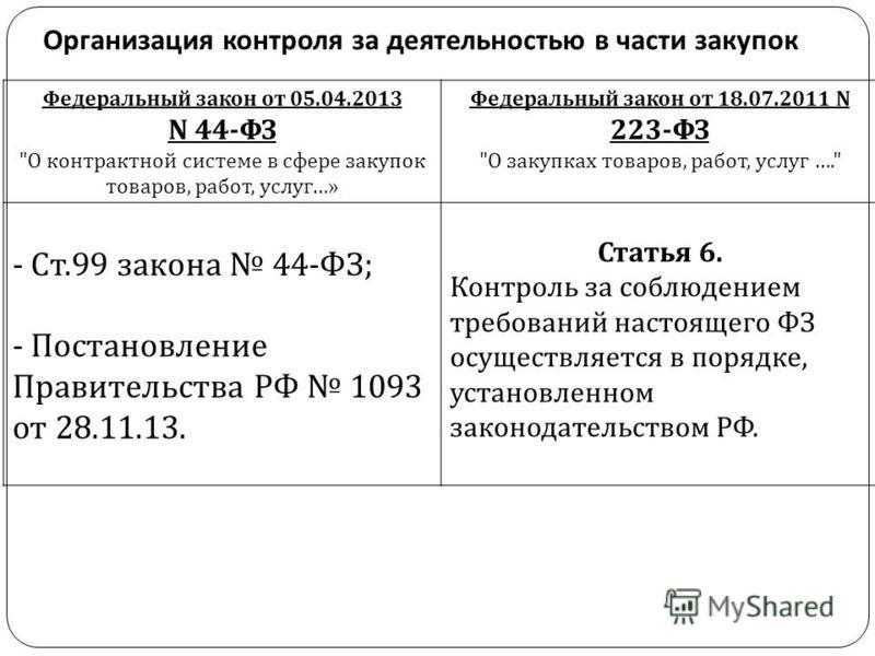 Организация контроля за деятельностью в части закупок Федеральный закон от 05.04.2013 N 44- ФЗ