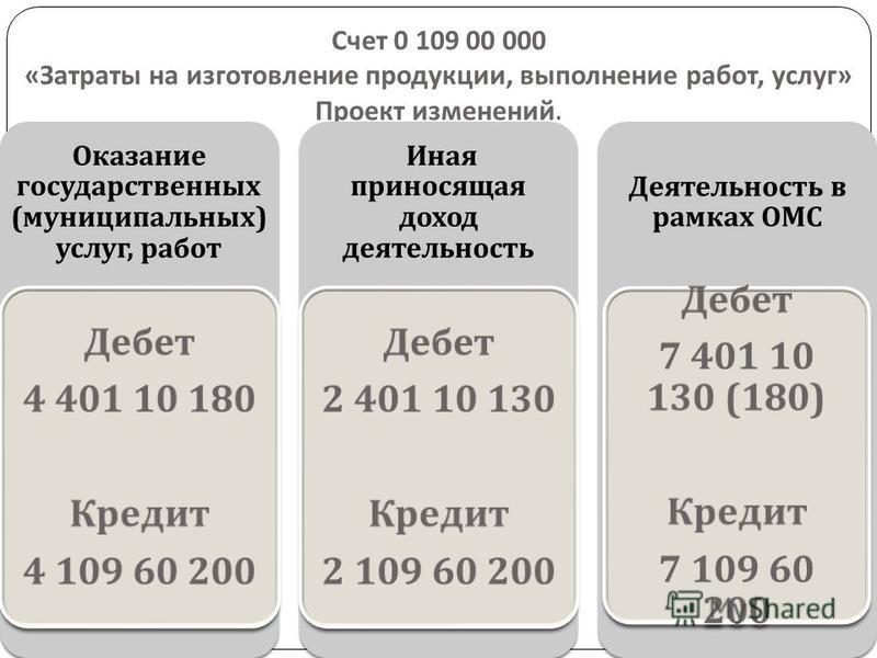 Счет 0 109 00 000 « Затраты на изготовление продукции, выполнение работ, услуг » Проект изменений.