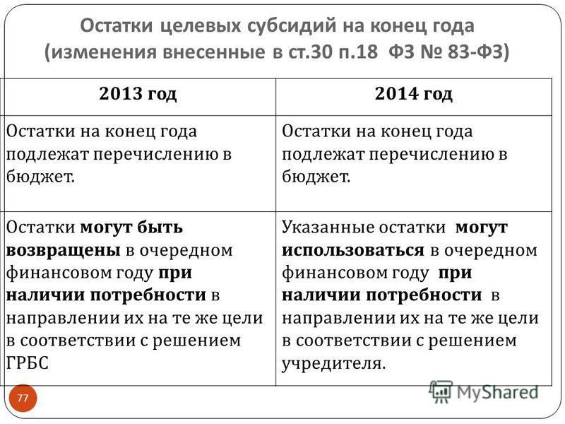 Остатки целевых субсидий на конец года ( изменения внесенные в ст.30 п.18 ФЗ 83- ФЗ ) 77 2013 год 2014 год Остатки на конец года подлежат перечислению в бюджет. Остатки могут быть возвращены в очередном финансовом году при наличии потребности в напра