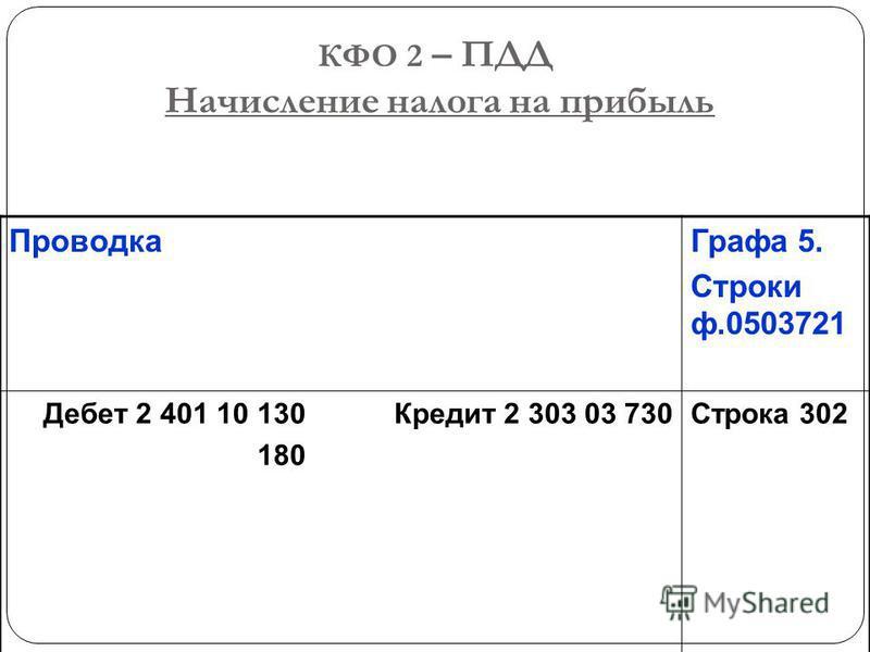 КФО 2 – ПДД Начисление налога на прибыль Проводка Графа 5. Строки ф.0503721 Дебет 2 401 10 130 Кредит 2 303 03 730 180 Строка 302