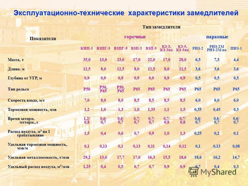 Эксплуатационно-технические характеристики замедлителей Показатели Тип замедлителя горочные парковые КНП-5ВЗПГ-3ВЗПГ-5ВЗП-3ВЗП-5 КЗ-3, КЗ-3 пк КЗ-5, КЗ-5 пк РНЗ-2 РНЗ-2М РНЗ-2М пк ПНЗ-1 Масса, т 35,013,023,017,022,017,028,06,57,34,4 Длина. м 12,58,01