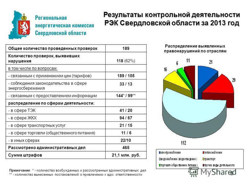 Результаты контрольной деятельности РЭК Свердловской области за 2013 год Общее количество проведенных проверок 189 Количество проверок, выявивших нарушения 118 (62%) в том числе по вопросам: - связанным с применением цен (тарифов)189 / 105 - соблюден
