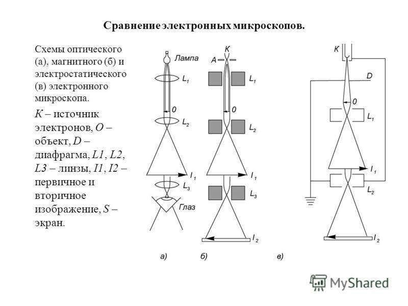 Сравнение электронных микроскопов. Схемы оптического (а), магнитного (б) и электростатического (в) электронного микроскопа. К – источник электронов, О – объект, D – диафрагма, L1, L2, L3 – линзы, I1, I2 – первичное и вторичное изображение, S – экран.