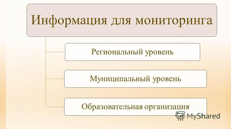 Информация для мониторинга Региональный уровень Муниципальный уровень Образовательная организация