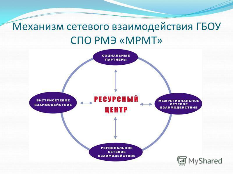 Механизм сетевого взаимодействия ГБОУ СПО РМЭ «МРМТ»