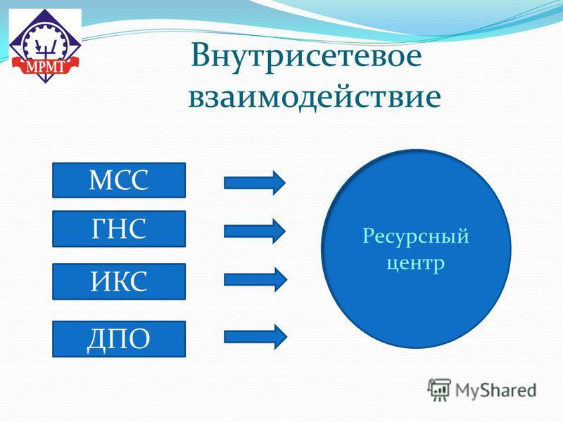 Внутрисетевое взаимодействие Ресурсный центр МСС ГНС ДПО ИКС