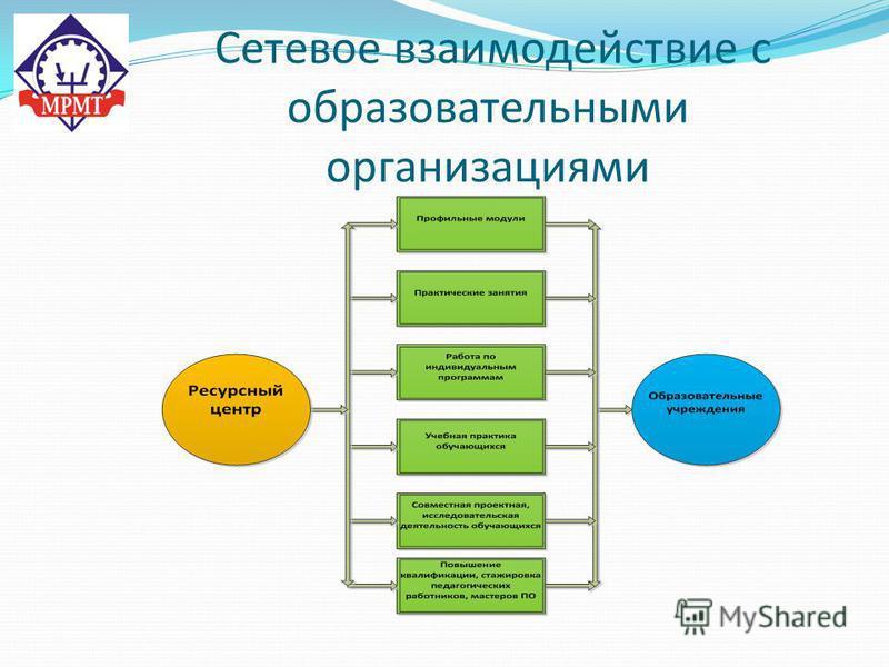 Сетевое взаимодействие с образовательными организациями