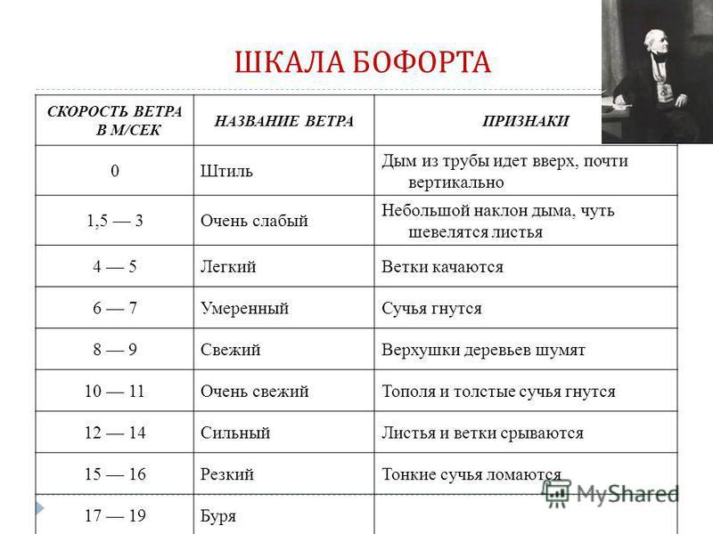 Шаровой анемометр Робинсона Флюгеры Анемометры Анемометр Вильда Прибор Линда